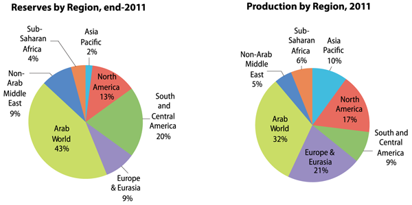 World Oil Reserves and Production by Region
