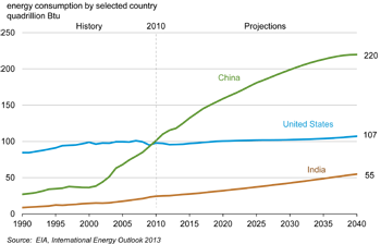 Energy consumption in the U.S., China, and India, 1990-2040. Source: U.S. Energy Information Administration International Energy Outlook 2013.