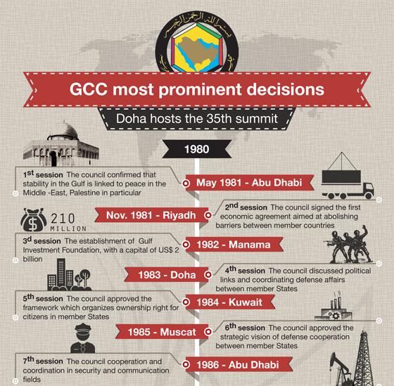 GCC Timeline