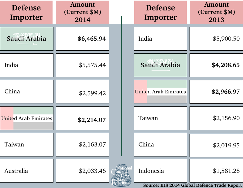 Top Worldwide Defense Importers, 2013 and 2014