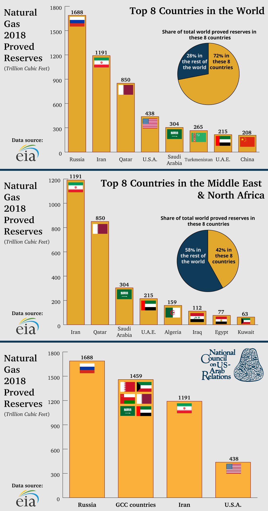 Comparison of Natural Gas Reserves